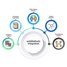 Is Cloud Integration important?  How about webmethods?