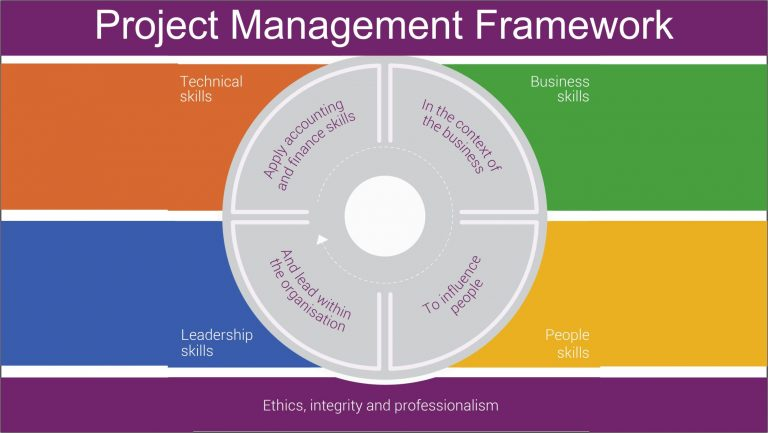 Master Project Management Planning – Reasons and Elements